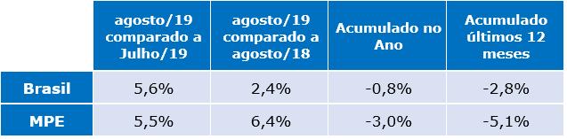 tabela radar empresarial agosto de 2019