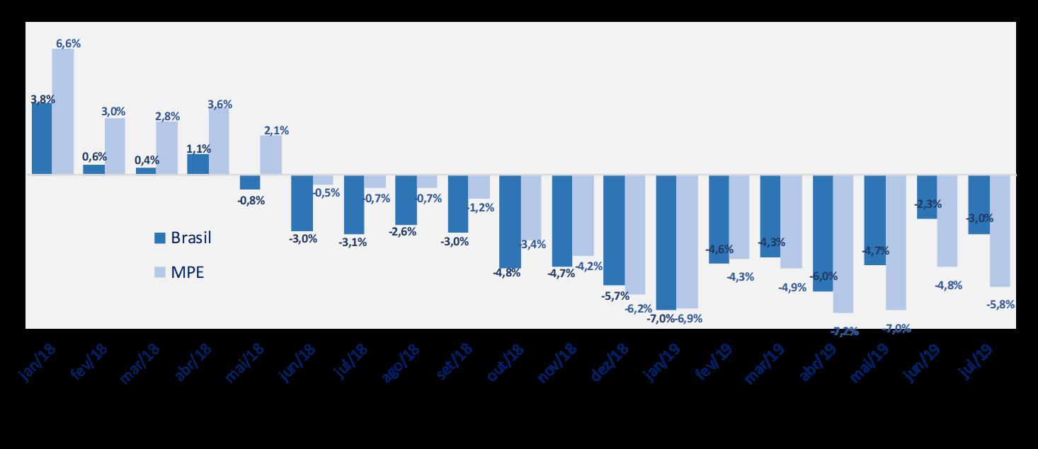 grafico radar empresarial ultimos doze meses