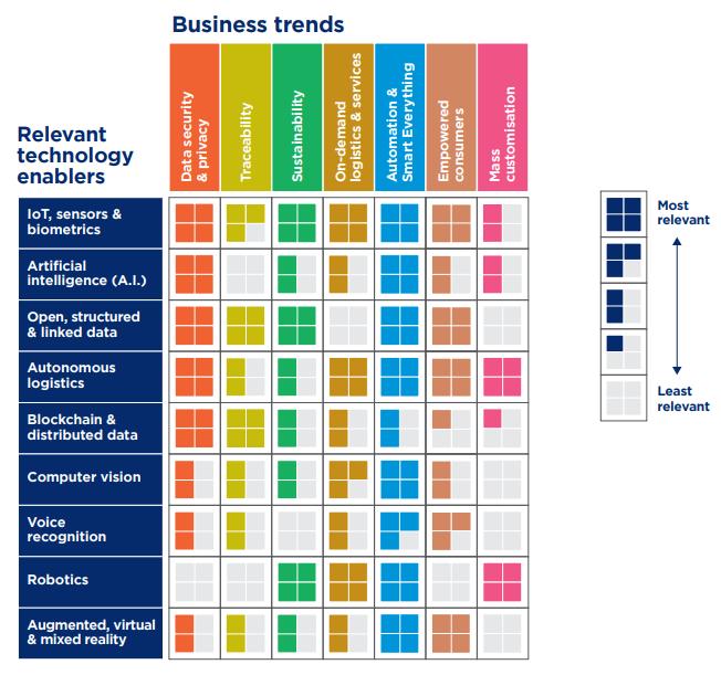 grafico pesquisa gs1 tecnologias habiltadoras e tendencias de negocios