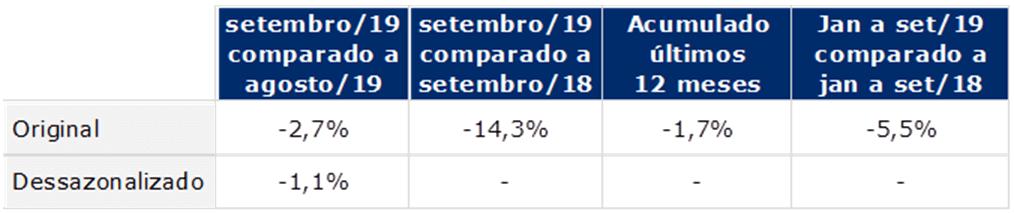 tabela indice gs1 de atividade industrial setembro 2019