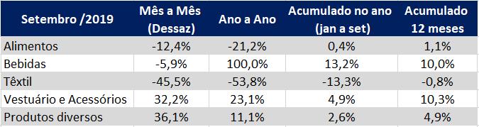 tabela setorial indice de atividade industrial setembro 2019
