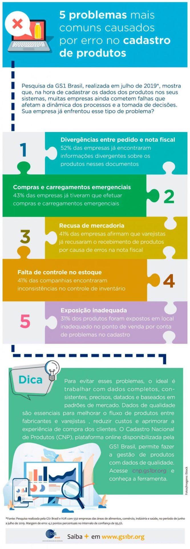infografico 5 erros de cadastro de produtos