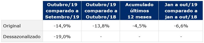 tabela indice de atividade industrial gs1 brasil