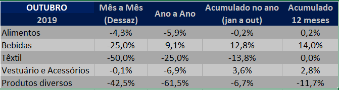 tabela setorial indice de ativiade industrial gs1 brasil