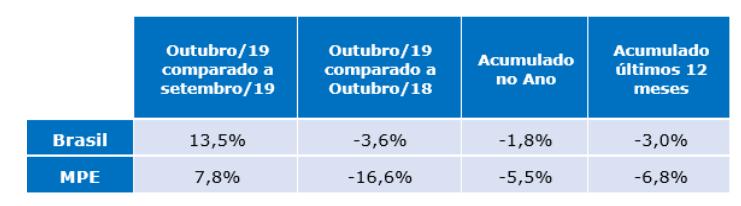 tabela radar empresarial outubro de 2019