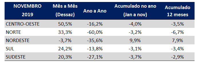 indice gs1 de atividade industrial novembro 2019 regiões