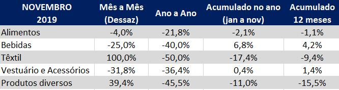 indice gs1 de atividade industrial novembro 2019 setores