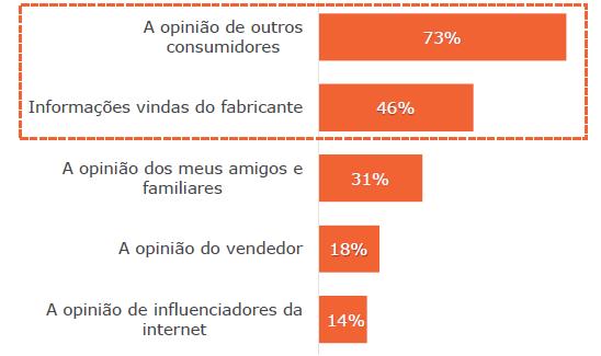 tabela pesquisa gs1 brasil consumidores