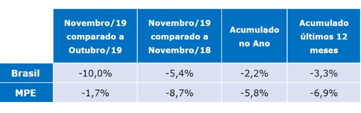 tabela com dados do radar empresarial novembro de 2019