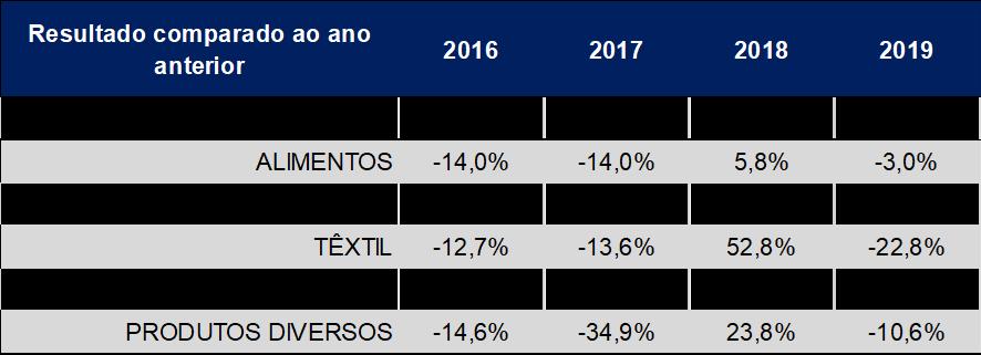 indice de atividade industrial 2019 setores