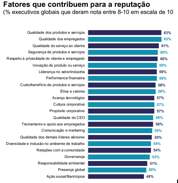 tabela fatores de reputação da empresa