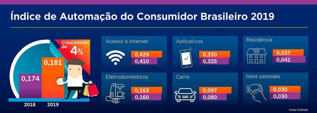 indice de automacao gs1 consumidor geral