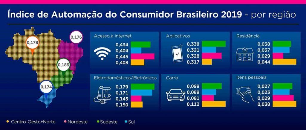 indice de automacao gs1 consumidor por regiao