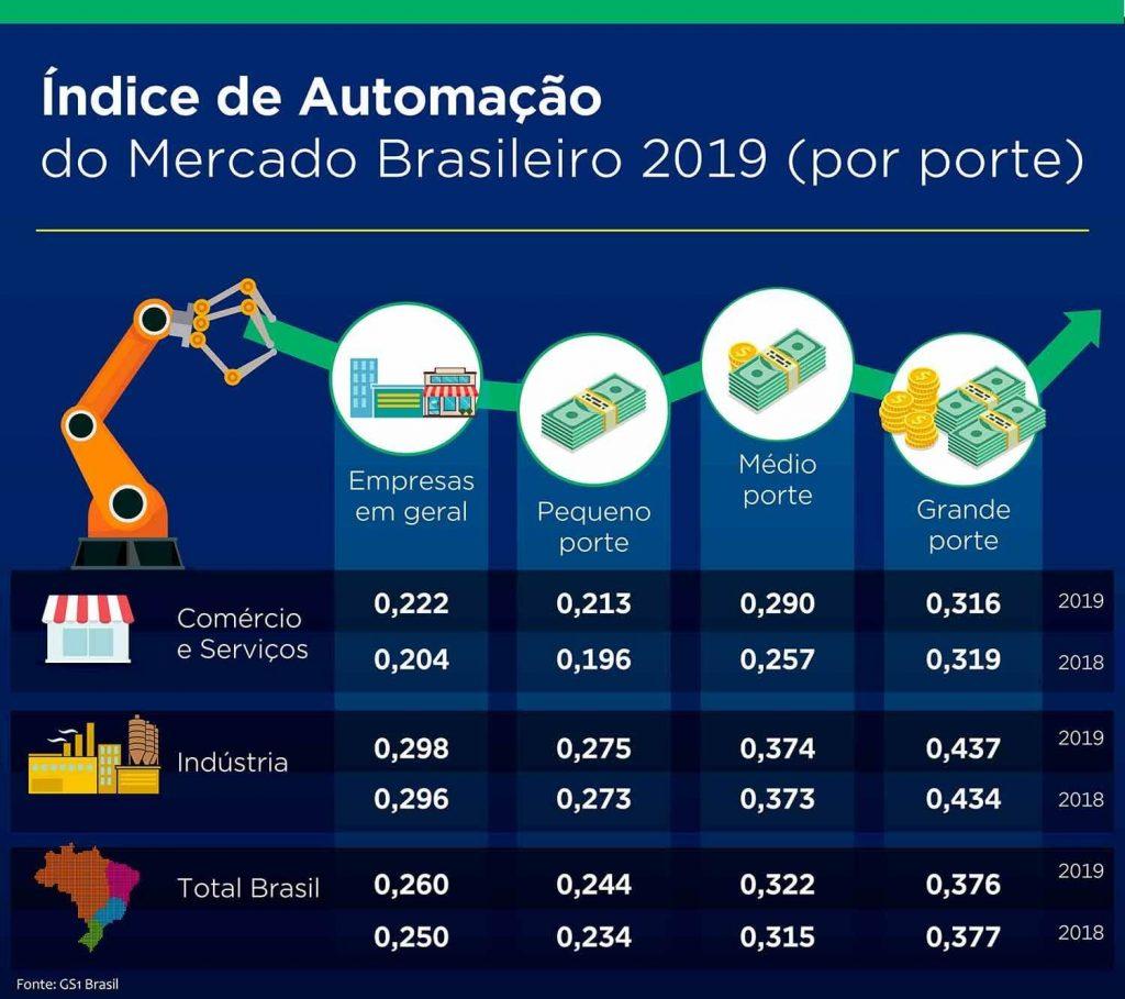 indice de automacao gs1 empresas por porte