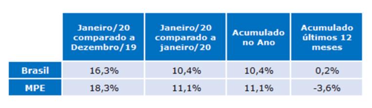 indice radar empresarial da gs1 brasil janeiro 2020