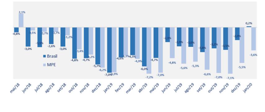indice radar empresarial serie historica até janeiro 2020