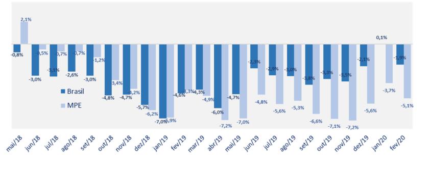 grafico da serie historica do indice radar empresaria da gs1 fevereiro 2020