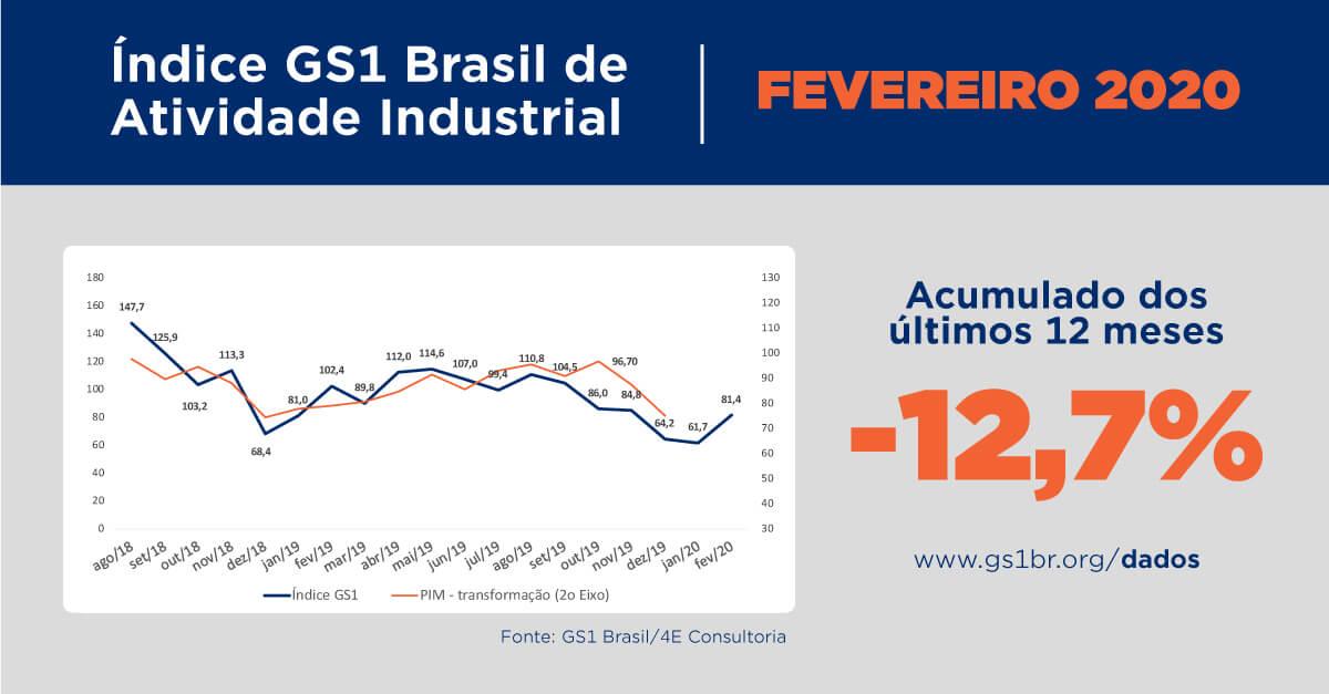 indice gs1 de atividade industrial