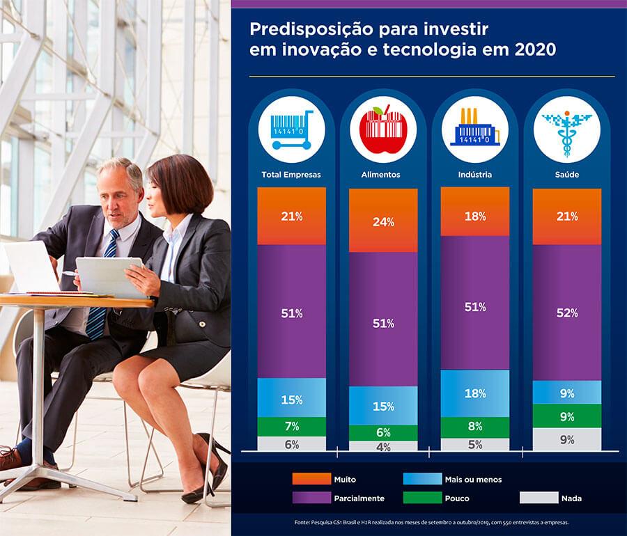 pesquisa gs1 intenção de investimento em tecnologia em 2020