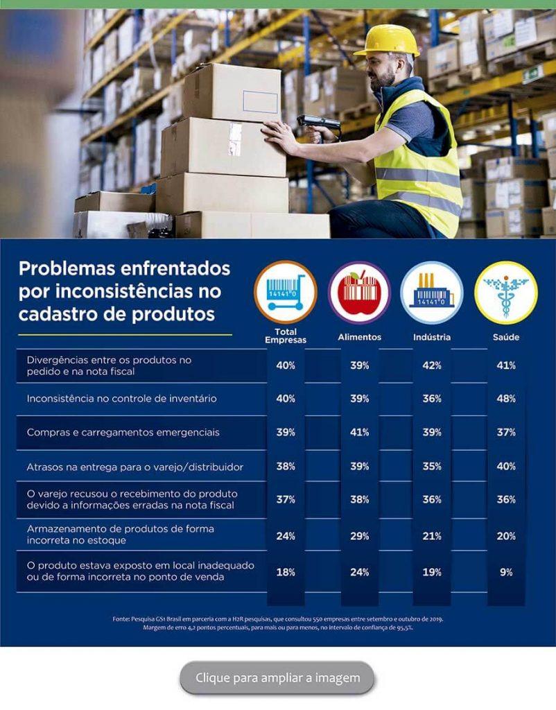 tabela pesquisa gs1 problemas inconsistencias no cadastro de produtos