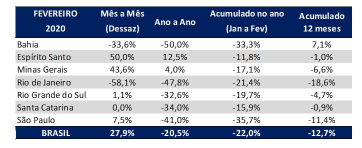 tabela indice gs1 brasil de atividade indusrtrial por estado fevereiro 2020