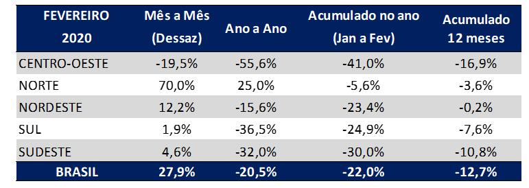 tabela indice gs1 brasil de atividade industrial por regioes fevereiro 2020