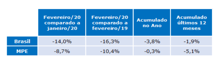 tabela do indice radar empresarial da gs1 fevereiro 2020