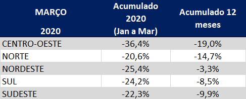 tabela do índice gs1 de atividade industrial de janeiro a março de 2020 por regiao