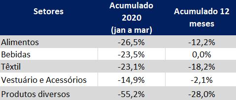 tabela indice gs1 de ativiadade industrial de janeiro a março de 2020 por setor