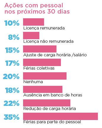tabela pesquisa gs1 covid-19 ações das empresas em relação aos funcionarios