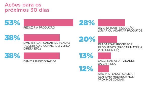 tabela pesquisa gs1 covid ações das empresas nos proximos 30 dias