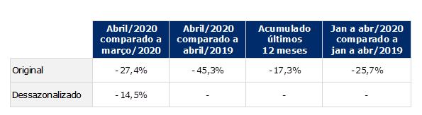 tabela do indice gs1 de atividade industrial abril de 2020