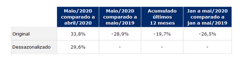 indice gs1 atividade industrial maio 2020