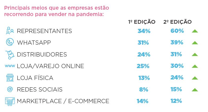 pesquisa gs1 brasil impactos da covid nos negocios segunda edição