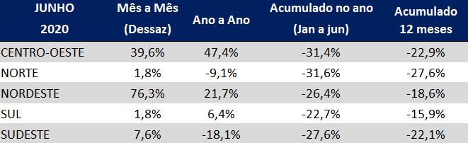 indice atividade industrial da gs1 brasil junho de 2020 por regiao