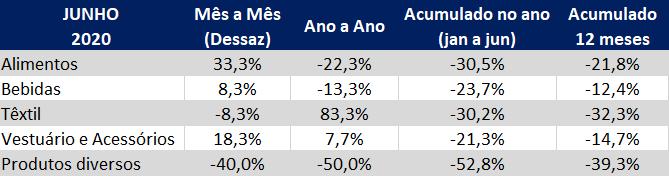 indice atividade industial da gs1 brasil junho 2020 por setores