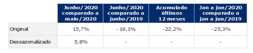 indice gs1 de atividade industrial junho 2020