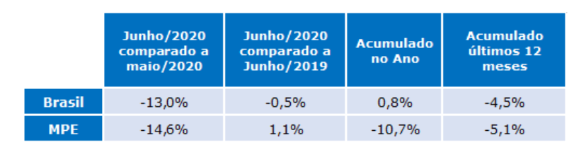 indice radar empresarial junho 2020