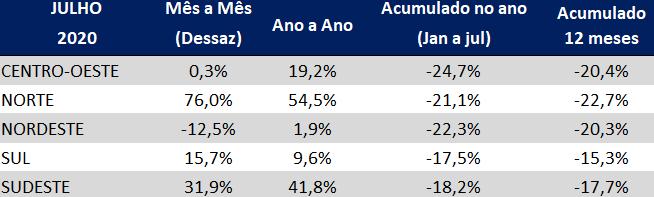 indice gs1 de atividade industrial julho 2020 tabela regiões do brasil