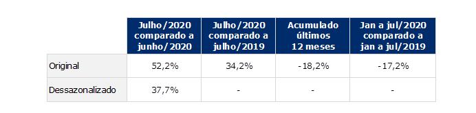 tabela indice gs1 brasil atividade industrial julho 2020