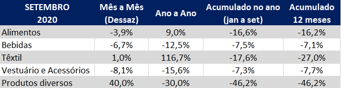 indice gs1 de atividade industral setembro 2020 setores