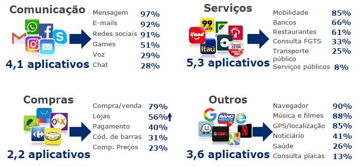 indice de automacao gs1 2020 consumidor apps