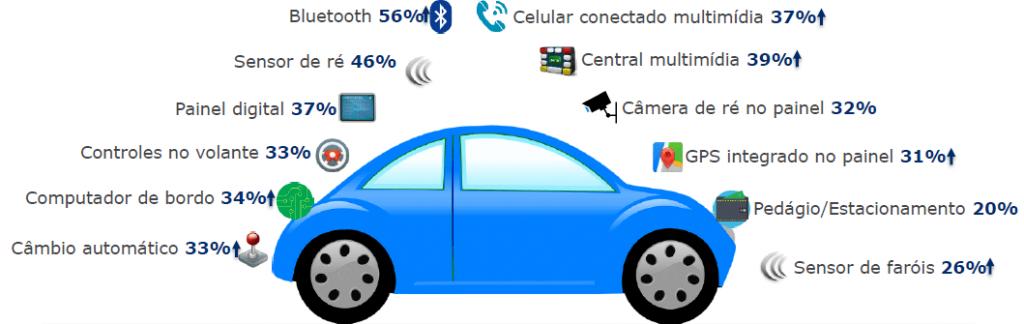 indice de automacao gs1 2020 consumidor carro