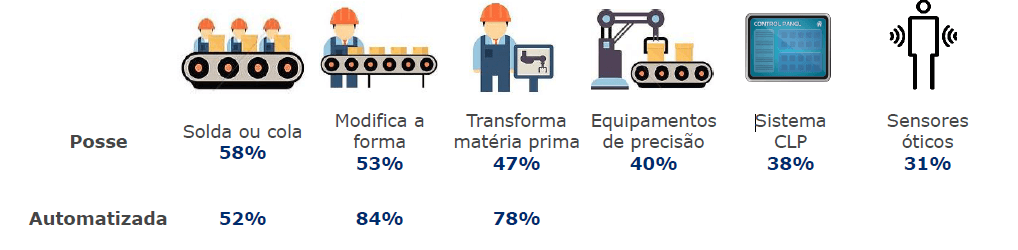 indice de automação da industria 2020 automacao da fabrica
