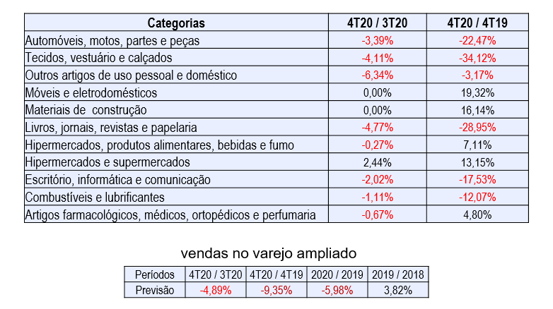 tabela ibevar intencao de compra varejo 4 trimestre 2020