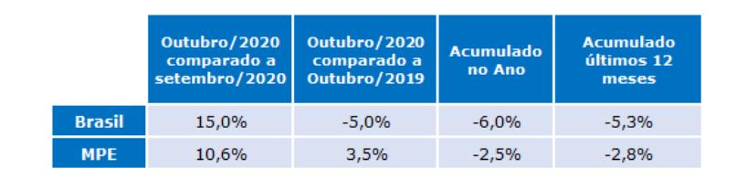 tabela radar empresarial gs1 outubro 2020