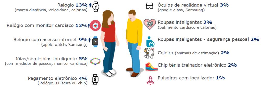 indice de automacao gs1 2020 consumidor itens pessoais