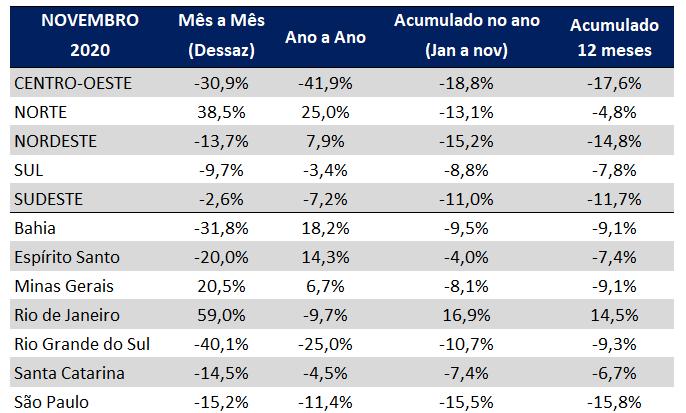 indice gs1 de atividade industrial novembro 2020 regioes