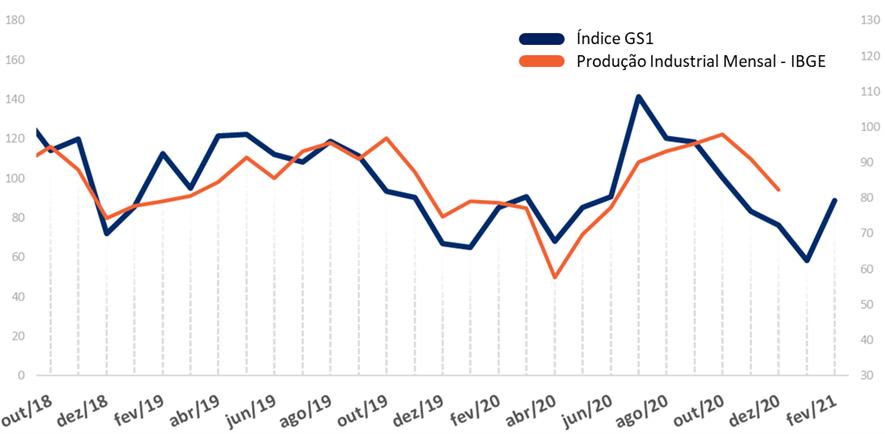 índice GS1 de atividade industrial ibge