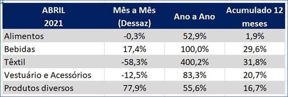 setores analisados índice gs1 abril